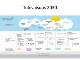 Tulevaisuus 2030